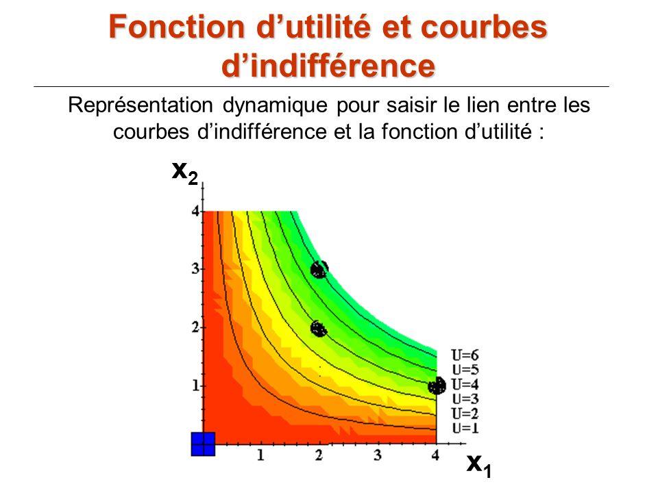 73 x1x1 x2x2 Représentation dynamique pour saisir le lien entre les courbes dindifférence et la fonction dutilité : Fonction dutilité et courbes dindi