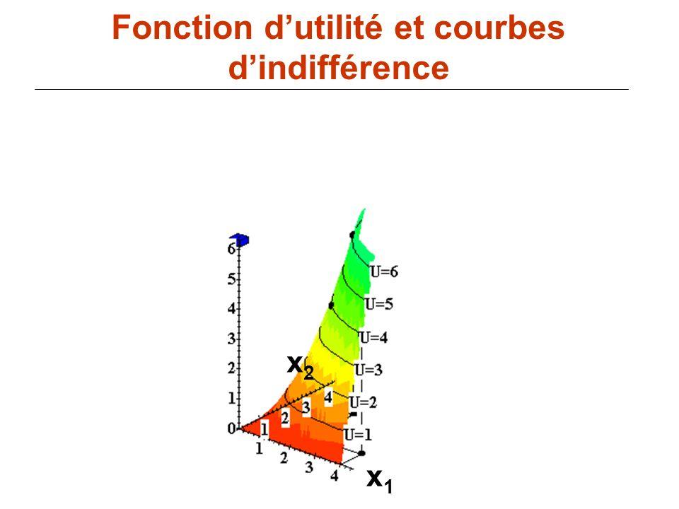 86 x1x1 Fonction dutilité et courbes dindifférence x2x2