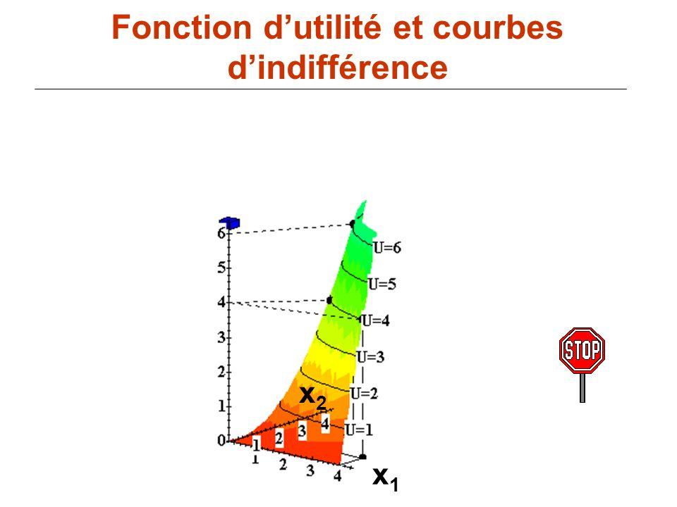 88 x1x1 Fonction dutilité et courbes dindifférence x2x2