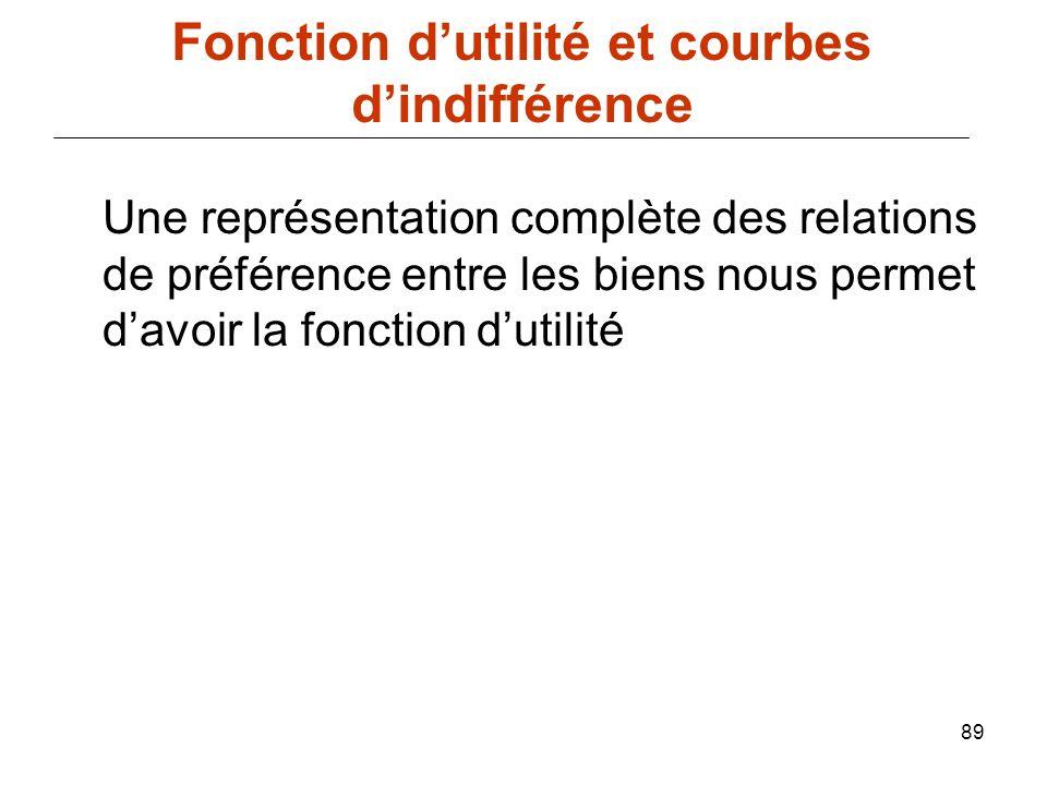 89 Une représentation complète des relations de préférence entre les biens nous permet davoir la fonction dutilité Fonction dutilité et courbes dindif