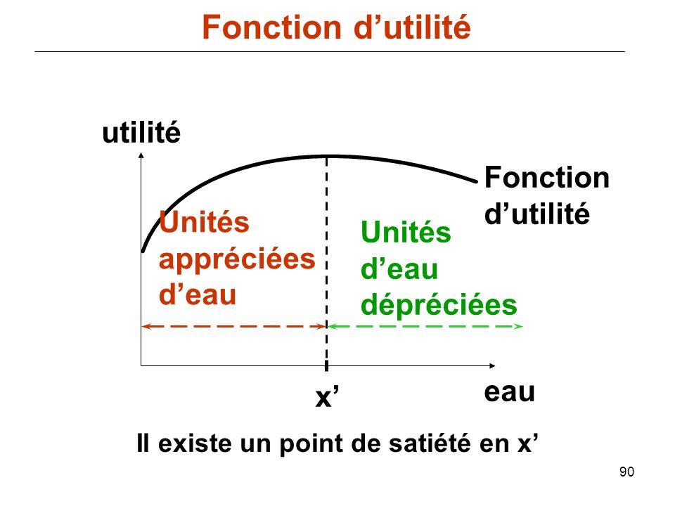 90 utilité eau x Unités appréciées deau Unités deau dépréciées Il existe un point de satiété en x Fonction dutilité Fonction dutilité