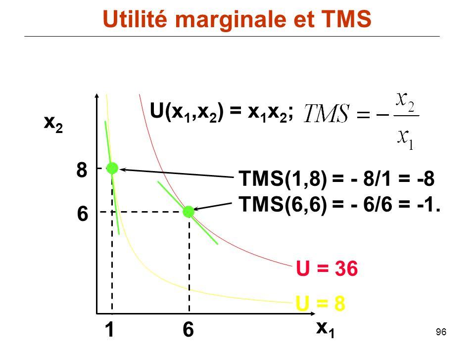 96 TMS(1,8) = - 8/1 = -8 TMS(6,6) = - 6/6 = -1. x1x1 x2x2 8 6 16 U = 8 U = 36 U(x 1,x 2 ) = x 1 x 2 ; Utilité marginale et TMS