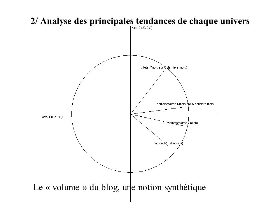 2/ Analyse des principales tendances de chaque univers Le « volume » du blog, une notion synthétique