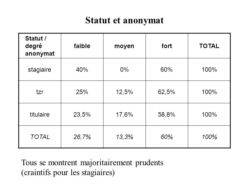 Statut et anonymat Statut / degré anonymat faiblemoyenfortTOTAL stagiaire40%0%60%100% tzr25%12,5%62,5%100% titulaire23,5%17,6%58,8%100% TOTAL26,7%13,3%60%100% Tous se montrent majoritairement prudents (craintifs pour les stagiaires)