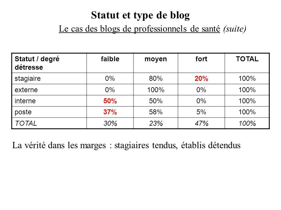 Statut et type de blog Le cas des blogs de professionnels de santé (suite) Statut / degré détresse faiblemoyenfortTOTAL stagiaire0%80%20%100% externe0%100%0%100% interne50% 0%100% poste37%58%5%100% TOTAL30%23%47%100% La vérité dans les marges : stagiaires tendus, établis détendus
