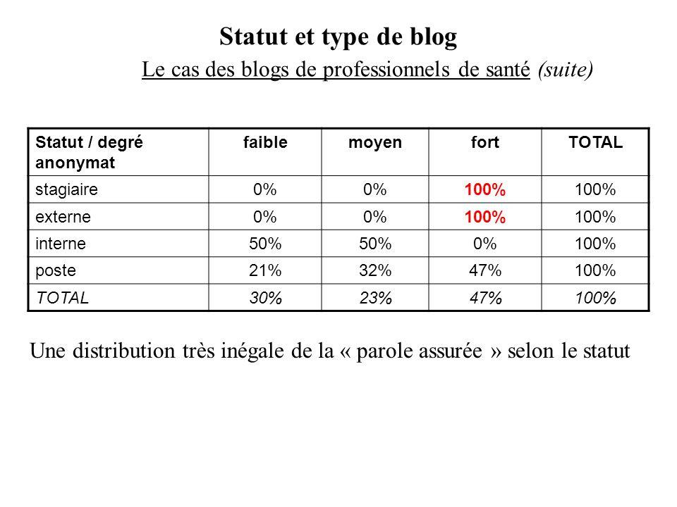 Statut et type de blog Le cas des blogs de professionnels de santé (suite) Statut / degré anonymat faiblemoyenfortTOTAL stagiaire0% 100% externe0% 100% interne50% 0%100% poste21%32%47%100% TOTAL30%23%47%100% Une distribution très inégale de la « parole assurée » selon le statut
