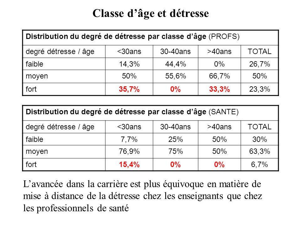 Classe dâge et détresse Distribution du degré de détresse par classe dâge (PROFS) degré détresse / âge<30ans30-40ans>40ansTOTAL faible14,3%44,4%0%26,7% moyen50%55,6%66,7%50% fort35,7%0%33,3%23,3% Distribution du degré de détresse par classe dâge (SANTE) degré détresse / âge<30ans30-40ans>40ansTOTAL faible7,7%25%50%30% moyen76,9%75%50%63,3% fort15,4%0% 6,7% Lavancée dans la carrière est plus équivoque en matière de mise à distance de la détresse chez les enseignants que chez les professionnels de santé
