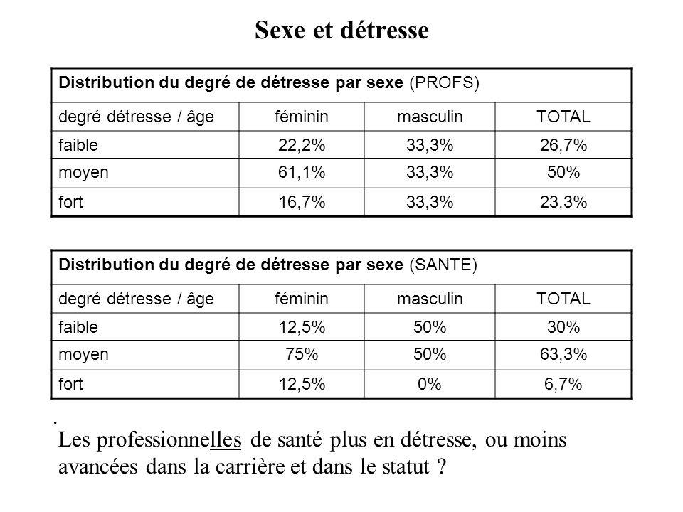 Sexe et détresse Distribution du degré de détresse par sexe (PROFS) degré détresse / âgefémininmasculinTOTAL faible22,2%33,3%26,7% moyen61,1%33,3%50% fort16,7%33,3%23,3%.