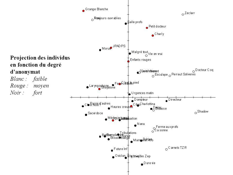 Projection des individus en fonction du degré danonymat Blanc : faible Rouge : moyen Noir : fort