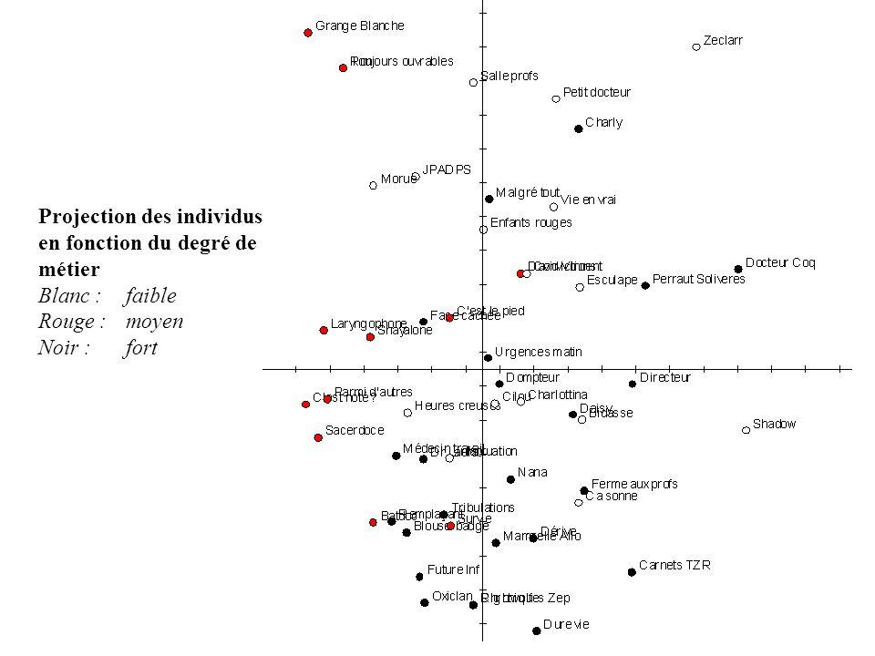 Projection des individus en fonction du degré de métier Blanc : faible Rouge : moyen Noir : fort