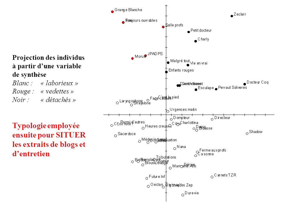 Projection des individus à partir dune variable de synthèse Blanc : « laborieux » Rouge : « vedettes » Noir : « détachés » Typologie employée ensuite pour SITUER les extraits de blogs et dentretien