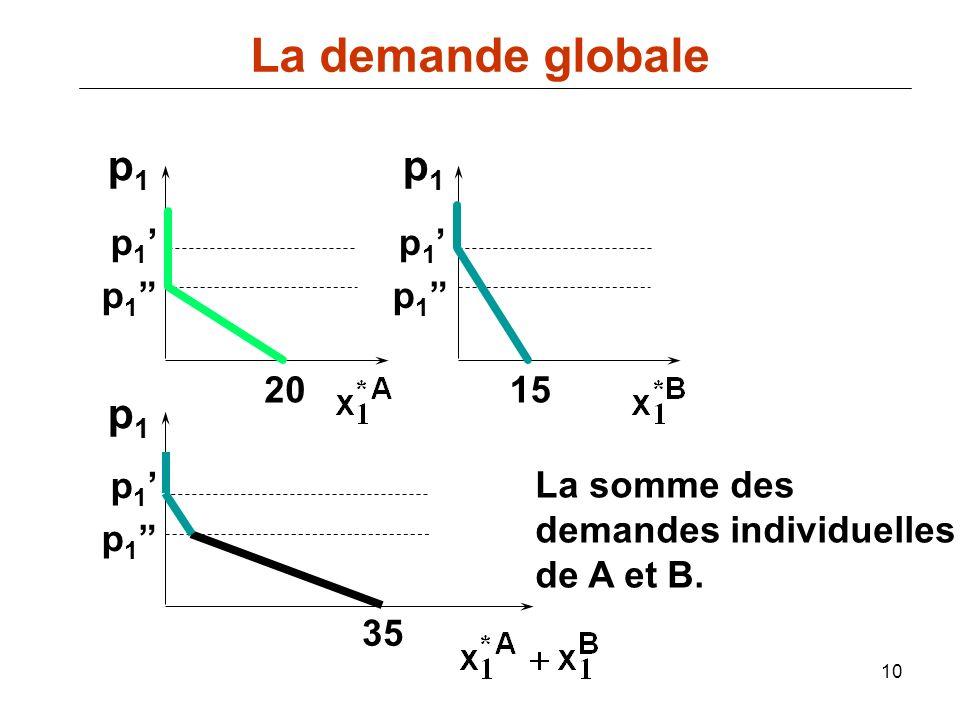 10 p1p1 p1p1 p1p1 2015 35 p 1 La somme des demandes individuelles de A et B. La demande globale