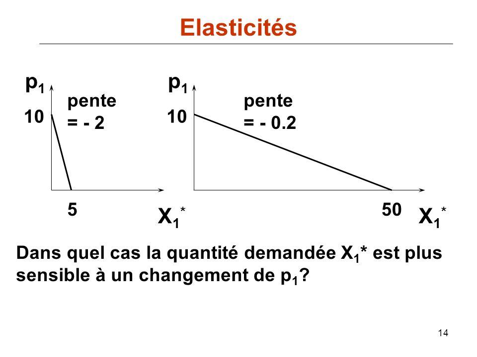 14 X1*X1* 550 10 pente = - 2 pente = - 0.2 p1p1 p1p1 Dans quel cas la quantité demandée X 1 * est plus sensible à un changement de p 1 ? X1*X1* Elasti