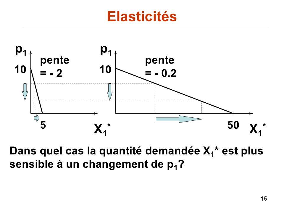 15 550 10 pente = - 2 pente = - 0.2 p1p1 p1p1 X1*X1* X1*X1* Dans quel cas la quantité demandée X 1 * est plus sensible à un changement de p 1 ? Elasti