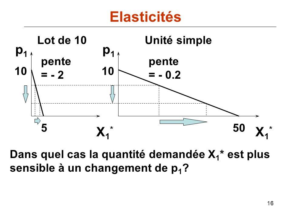 16 550 10 pente = - 2 pente = - 0.2 p1p1 p1p1 Lot de 10Unité simple X1*X1* X1*X1* Dans quel cas la quantité demandée X 1 * est plus sensible à un chan