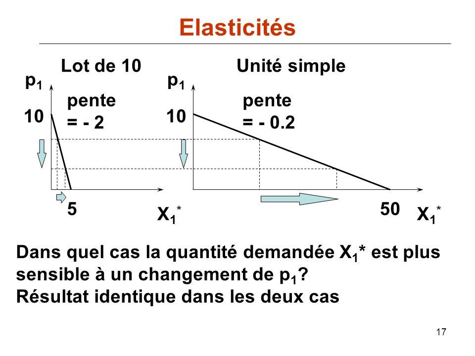 17 550 10 pente = - 2 pente = - 0.2 p1p1 p1p1 Lot de 10Unité simple X1*X1* X1*X1* Dans quel cas la quantité demandée X 1 * est plus sensible à un chan