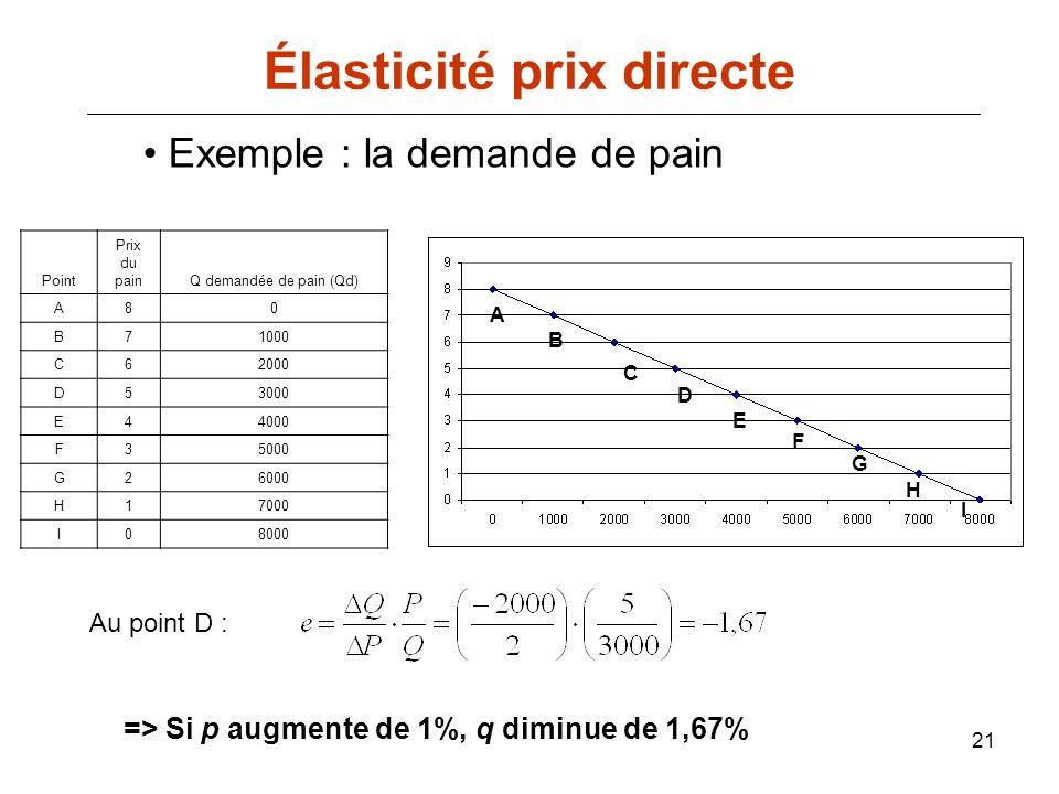 21 Élasticité prix directe Point Prix du painQ demandée de pain (Qd) A80 B71000 C62000 D53000 E44000 F35000 G26000 H17000 I08000 Exemple : la demande