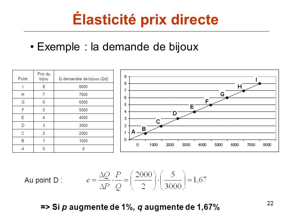 22 Élasticité prix directe Exemple : la demande de bijoux Point Prix du bijouQ demandée de bijoux (Qd) I88000 H77000 G66000 F55000 E44000 D33000 C2200