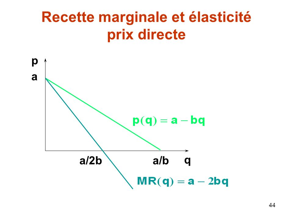 44 a a/b p q a/2b Recette marginale et élasticité prix directe