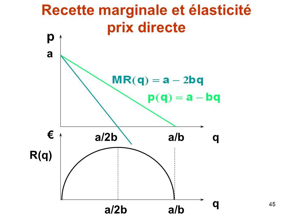 45 a a/b p qa/2b q a/ba/2b R(q) Recette marginale et élasticité prix directe