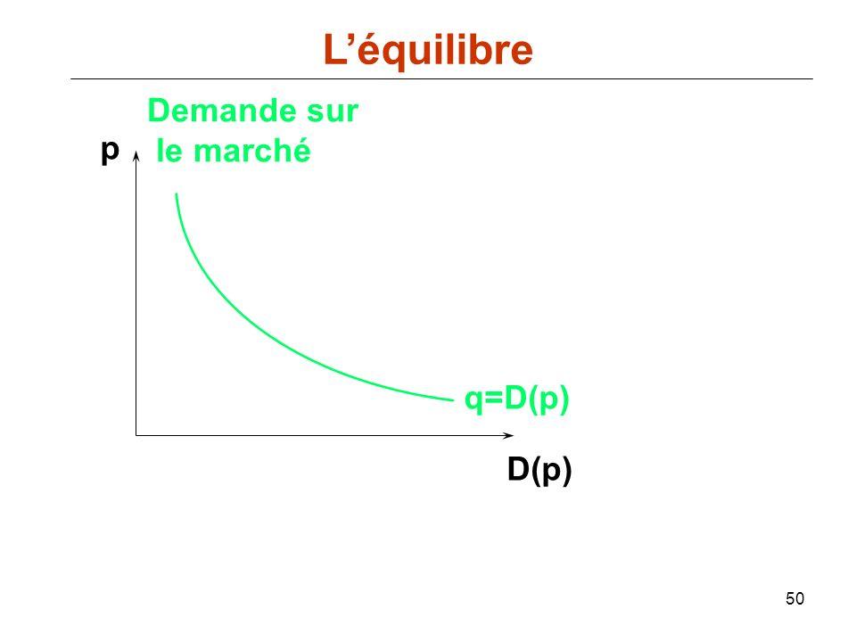 50 p D(p) q=D(p) Demande sur le marché Léquilibre
