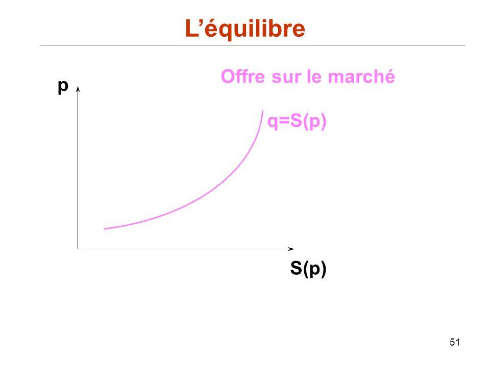 51 p S(p) Offre sur le marché q=S(p) Léquilibre