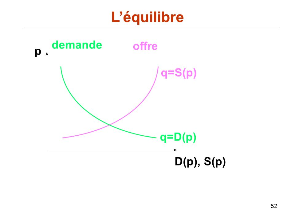 52 p D(p), S(p) q=D(p) demande offre q=S(p) Léquilibre