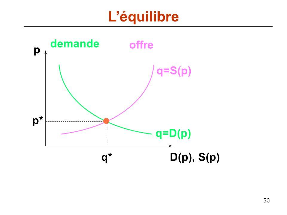 53 p D(p), S(p) q=D(p) demande offre q=S(p) p* q* Léquilibre