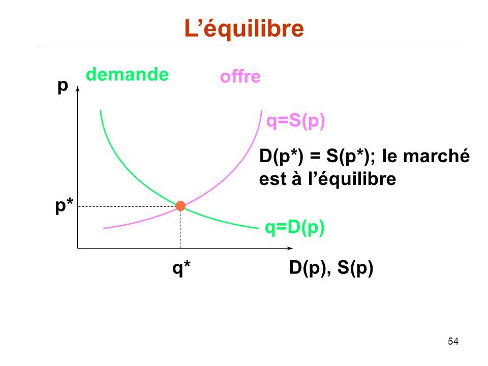 54 p D(p), S(p) q=D(p) demande offre q=S(p) p* q* D(p*) = S(p*); le marché est à léquilibre Léquilibre