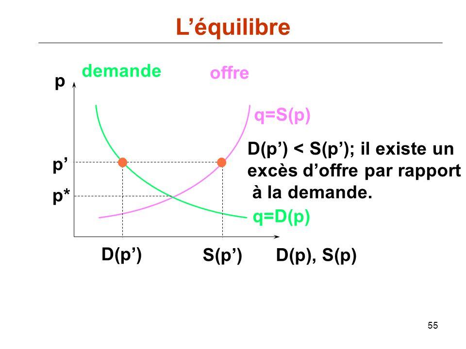 55 p D(p), S(p) q=D(p) demande offre q=S(p) p* S(p) D(p) < S(p); il existe un excès doffre par rapport à la demande. p D(p) Léquilibre