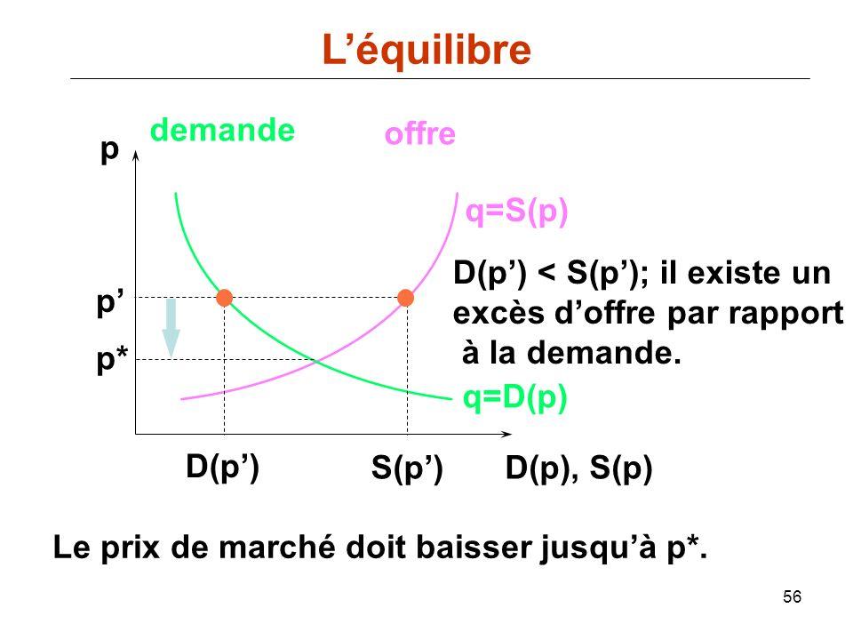 56 p D(p), S(p) q=D(p) demande offre q=S(p) p* S(p) p D(p) Le prix de marché doit baisser jusquà p*. D(p) < S(p); il existe un excès doffre par rappor