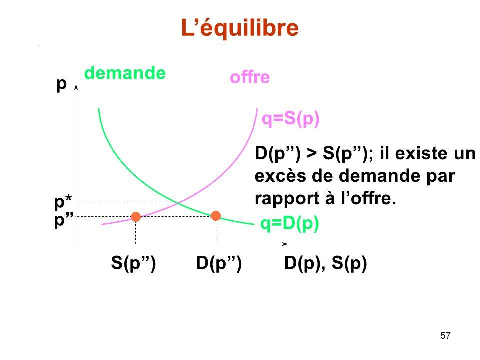 57 p D(p), S(p) q=D(p) demande offre q=S(p) p* D(p) D(p) > S(p); il existe un excès de demande par rapport à loffre. p S(p) Léquilibre