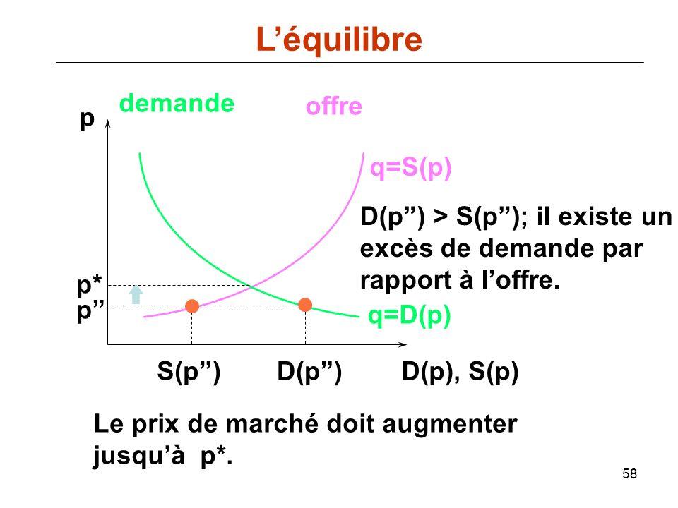 58 p D(p), S(p) q=D(p) demande offre q=S(p) p* D(p) p S(p) Le prix de marché doit augmenter jusquà p*. D(p) > S(p); il existe un excès de demande par