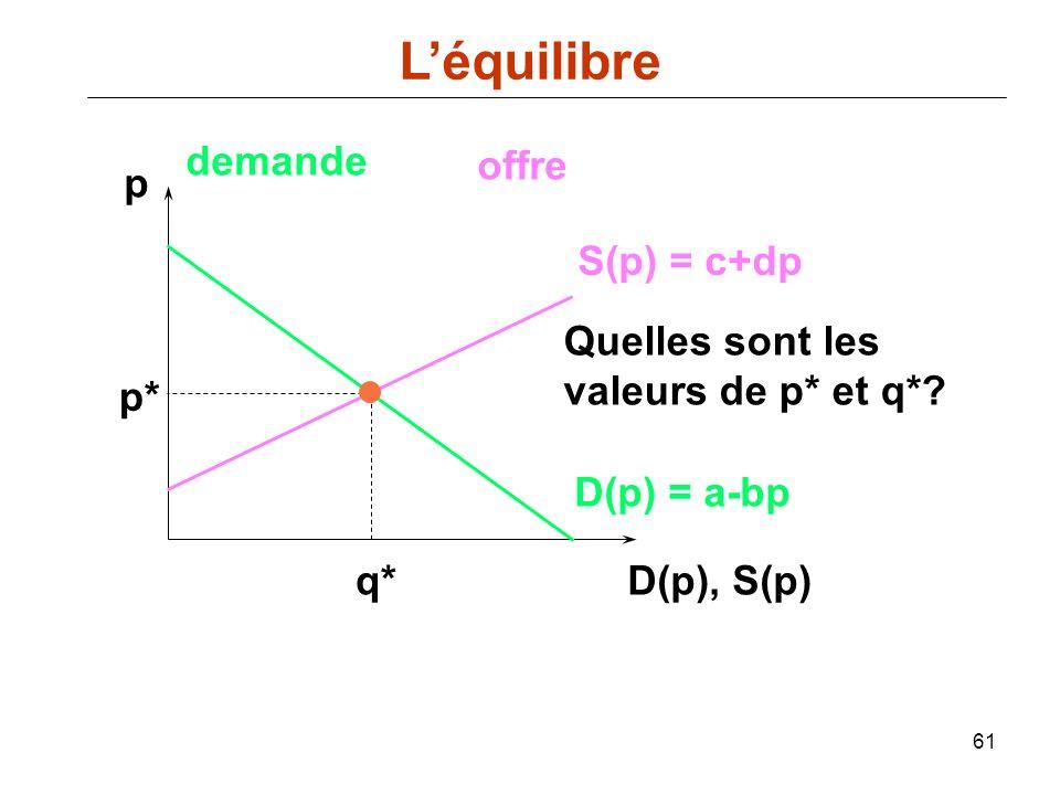 61 p D(p), S(p) D(p) = a-bp demande offre S(p) = c+dp p* q* Quelles sont les valeurs de p* et q*? Léquilibre