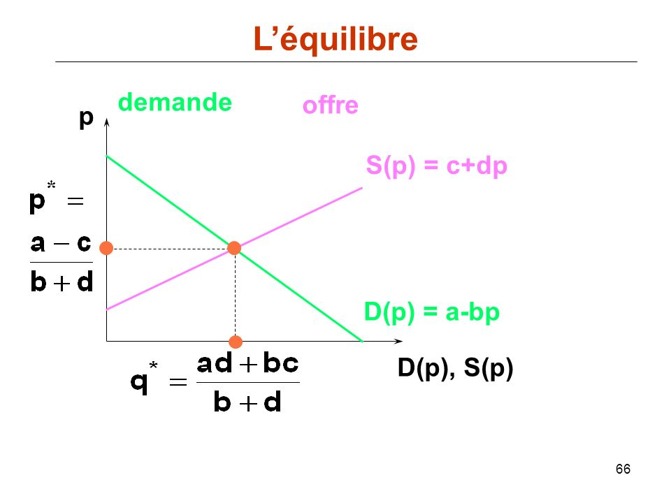66 p D(p), S(p) D(p) = a-bp demande offre S(p) = c+dp Léquilibre