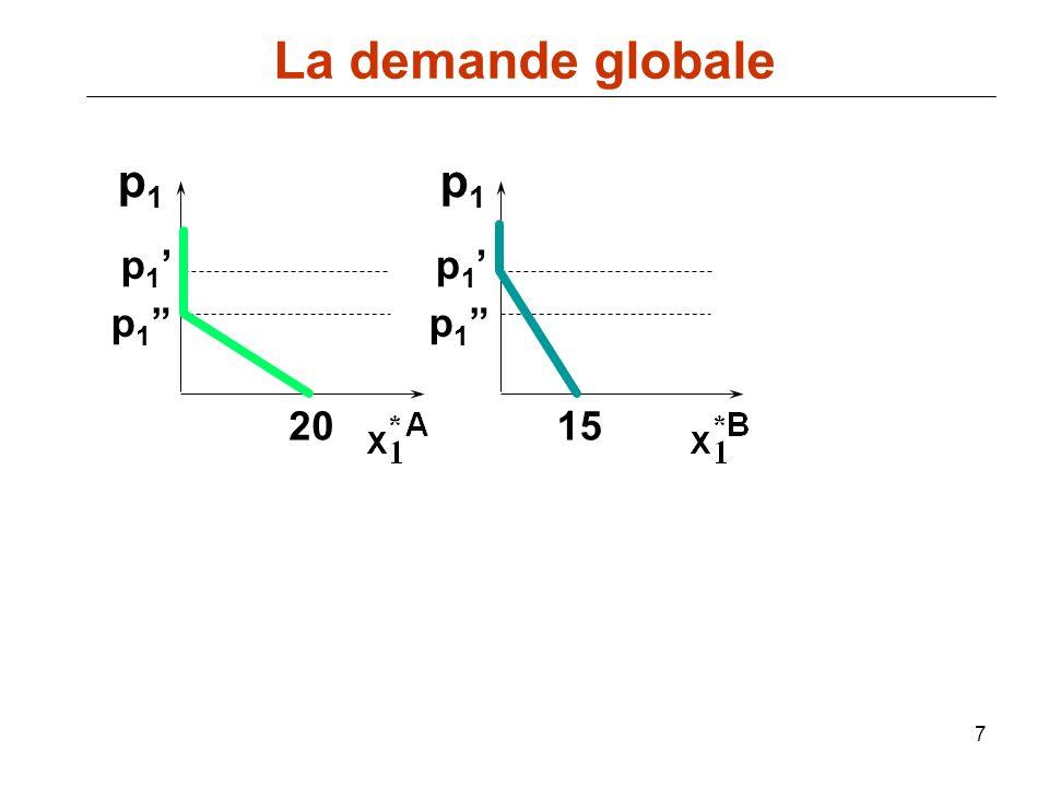 58 p D(p), S(p) q=D(p) demande offre q=S(p) p* D(p) p S(p) Le prix de marché doit augmenter jusquà p*.