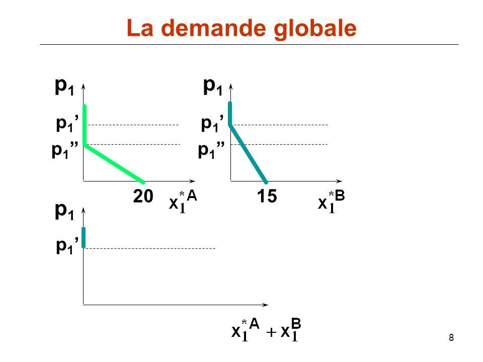 39 p(q) représente la fonction de demande inverse du vendeur, i.e.