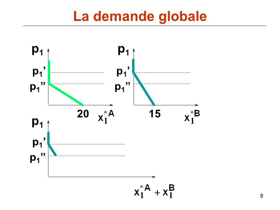 60 p D(p), S(p) D(p) = a-bp demande offre S(p) = c+dp p* q* Léquilibre