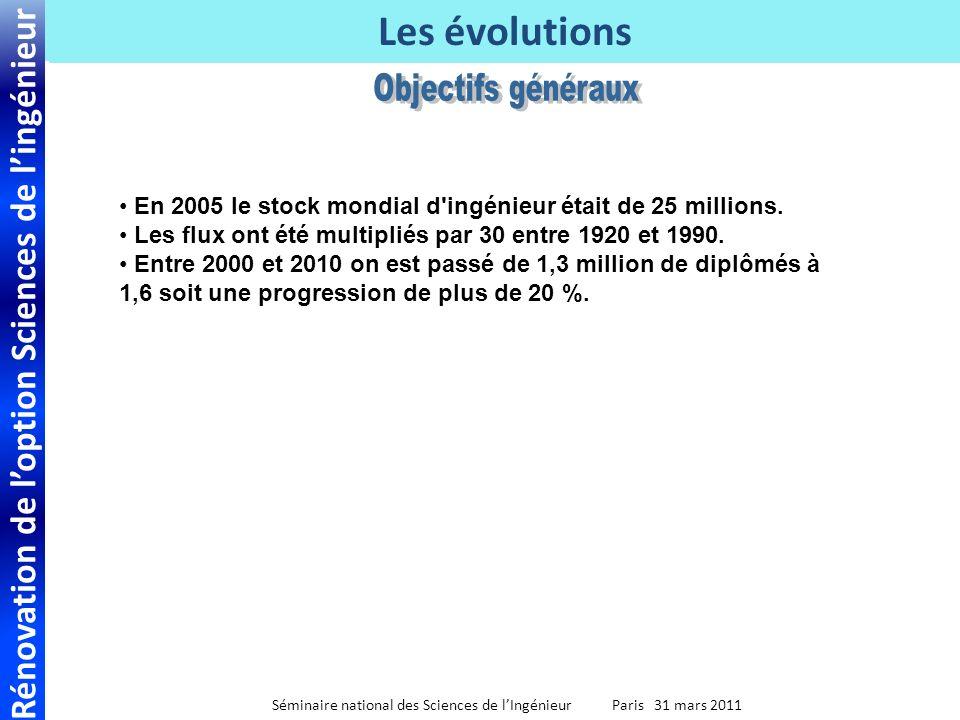Rénovation de loption Sciences de lingénieur Séminaire national des Sciences de lIngénieur Paris 31 mars 2011 Les évolutions En 2005 le stock mondial d ingénieur était de 25 millions.
