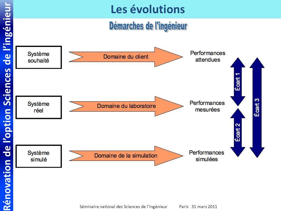 Rénovation de loption Sciences de lingénieur Séminaire national des Sciences de lIngénieur Paris 31 mars 2011 Les évolutions