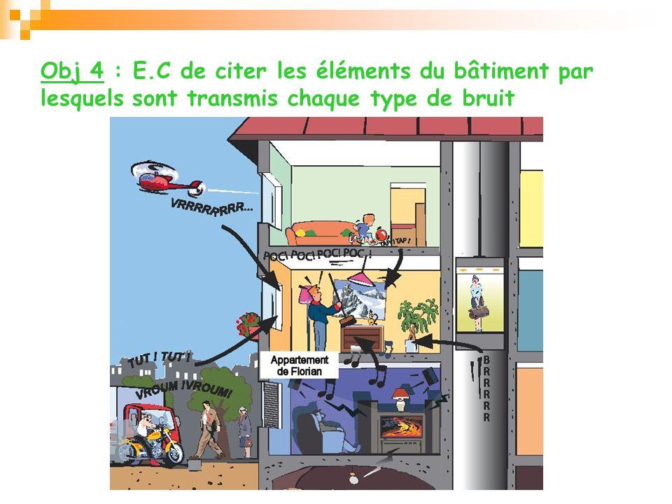 Obj 4 : E.C de citer les éléments du bâtiment par lesquels sont transmis chaque type de bruit