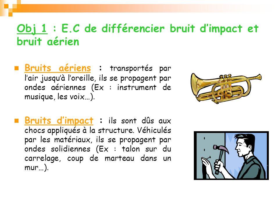 Obj 1 : E.C de différencier bruit dimpact et bruit aérien Bruits aériens : transportés par lair jusquà loreille, ils se propagent par ondes aériennes