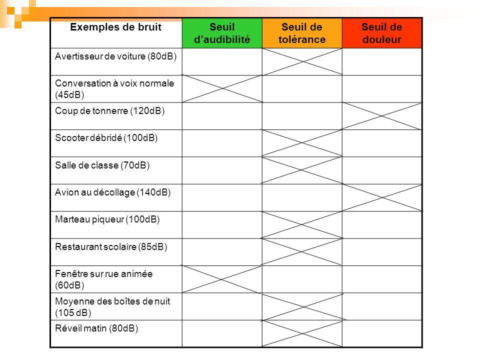 Exemples de bruitSeuil daudibilité Seuil de tolérance Seuil de douleur Avertisseur de voiture (80dB) Conversation à voix normale (45dB) Coup de tonner