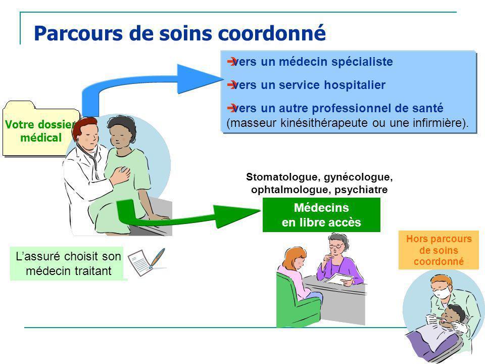 Lassuré choisit son médecin traitant Votre dossier médical vers un médecin spécialiste vers un service hospitalier vers un autre professionnel de sant