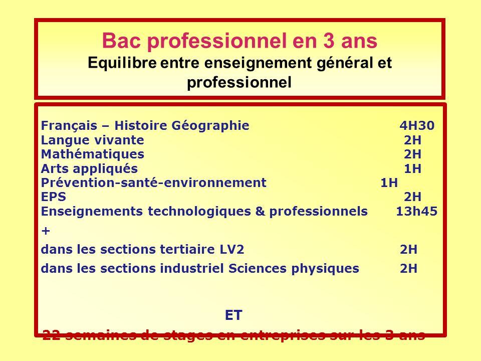 Français – Histoire Géographie 4H30 Langue vivante 2H Mathématiques 2H Arts appliqués 1H Prévention-santé-environnement 1H EPS 2H Enseignements techno