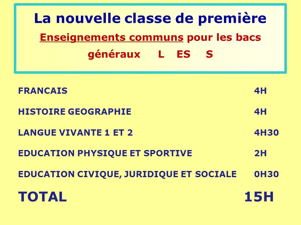 La nouvelle classe de première Enseignements communs pour les bacs généraux LESS FRANCAIS 4H HISTOIRE GEOGRAPHIE 4H LANGUE VIVANTE 1 ET 2 4H30 EDUCATION PHYSIQUE ET SPORTIVE 2H EDUCATION CIVIQUE, JURIDIQUE ET SOCIALE 0H30 TOTAL 15H