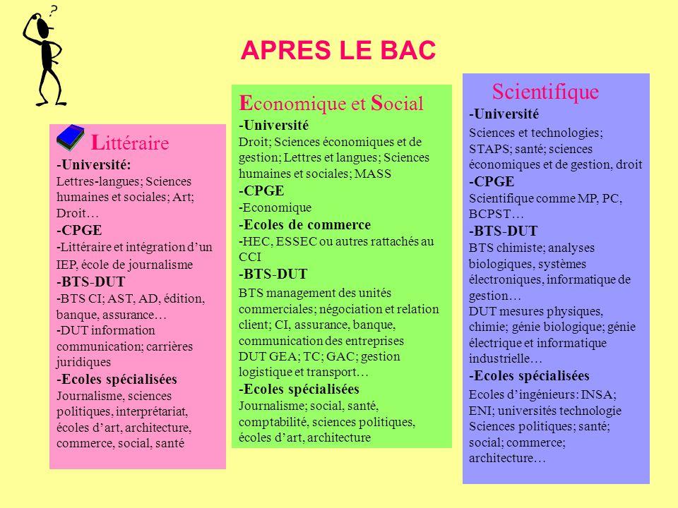 APRES LE BAC 48 L ittéraire -Université: Lettres-langues; Sciences humaines et sociales; Art; Droit… -CPGE -Littéraire et intégration dun IEP, école d