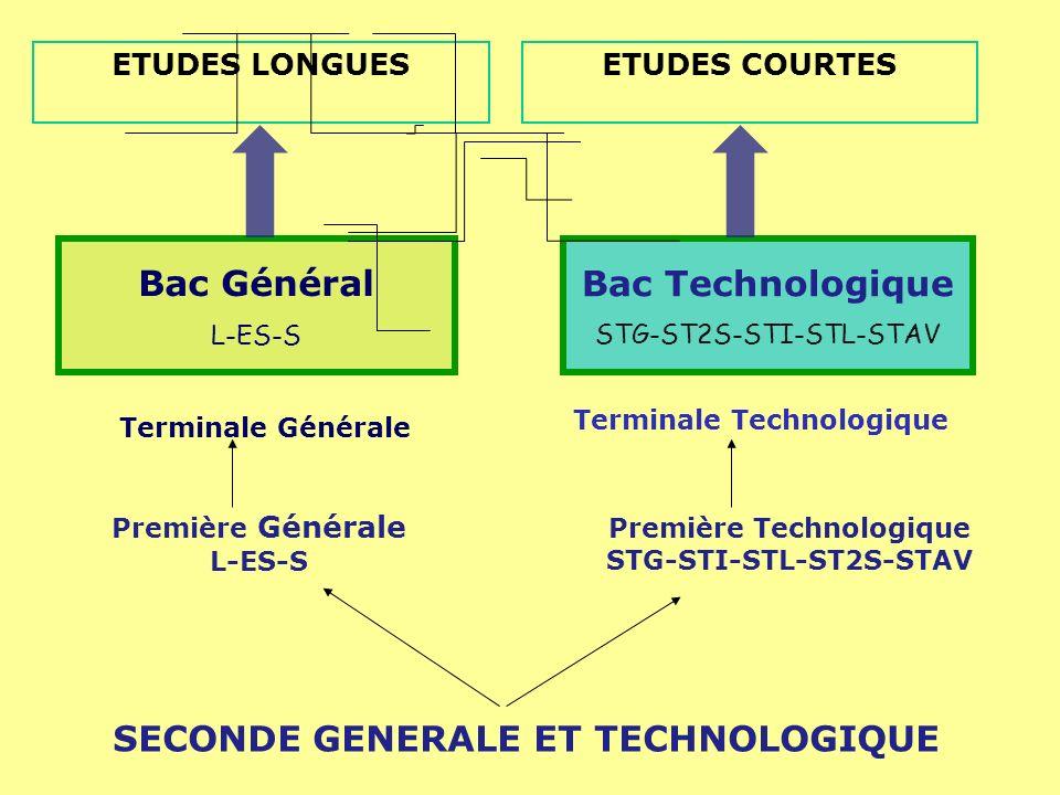 Bac Général L-ES-S Bac Technologique STG-ST2S-STI-STL-STAV Terminale Générale Terminale Technologique Première Générale L-ES-S Première Technologique