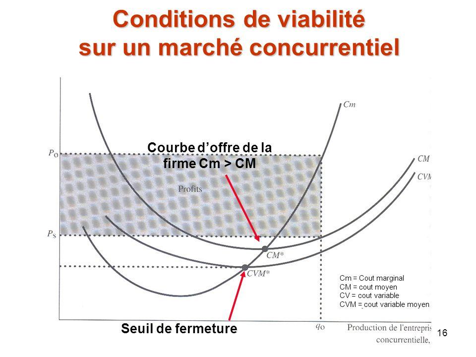 16 Conditions de viabilité sur un marché concurrentiel Seuil de fermeture Courbe doffre de la firme Cm > CM Cm = Cout marginal CM = cout moyen CV = co