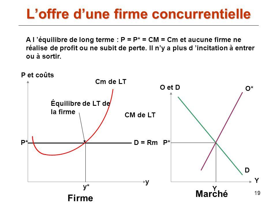 19 A l équilibre de long terme : P = P* = CM = Cm et aucune firme ne réalise de profit ou ne subit de perte. Il ny a plus d incitation à entrer ou à s